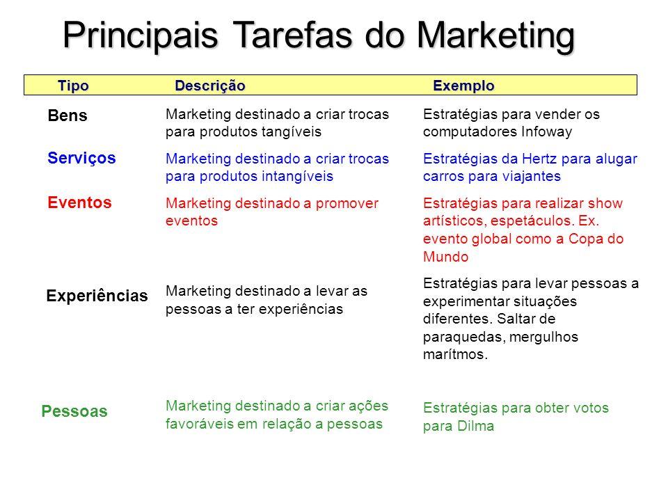 A Natureza do Marketing Bens Serviços Eventos & experiências Pessoas Lugares & propriedades Organizações Informações Idéias A que se aplica o marketin
