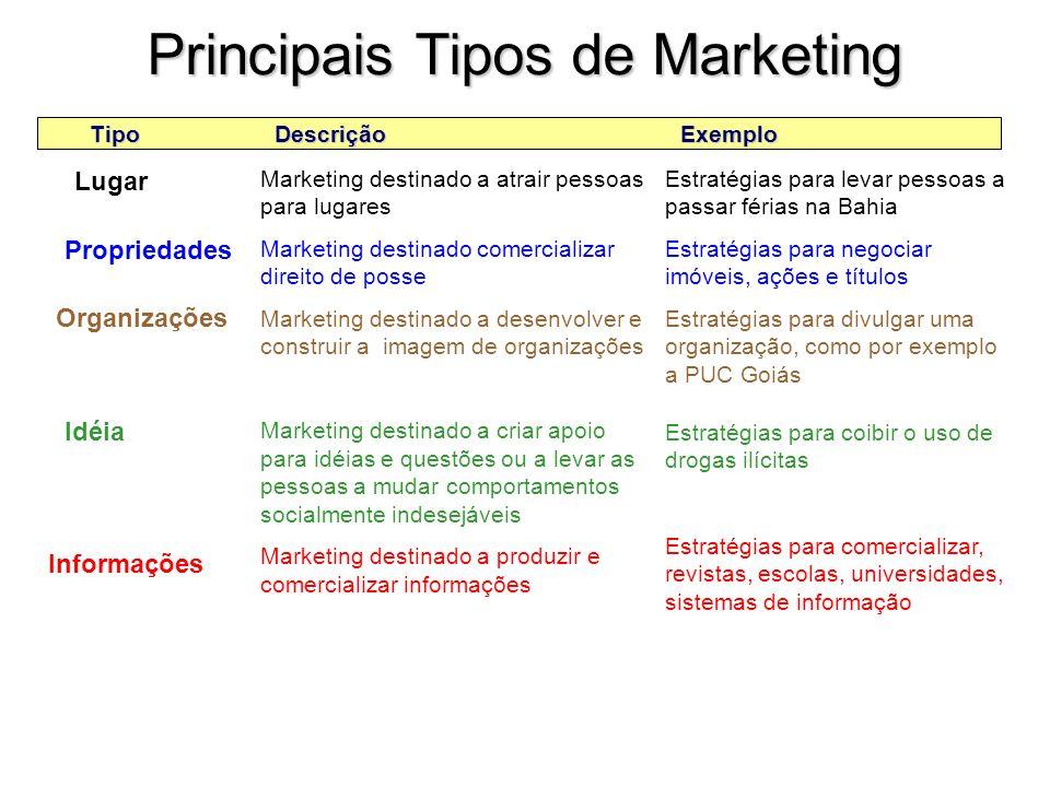 Principais Tarefas do Marketing TipoDescriçãoExemplo Bens Marketing destinado a criar trocas para produtos tangíveis Marketing destinado a criar troca