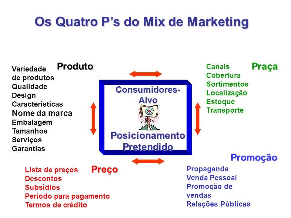 Principais Tipos de Marketing TipoDescriçãoExemplo Lugar Marketing destinado a atrair pessoas para lugares Marketing destinado comercializar direito d