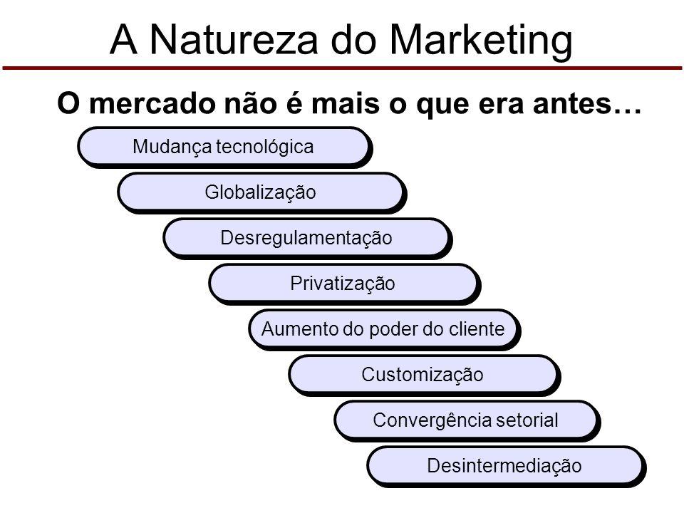 A Natureza do Marketing Mix de marketing e os clientes 4Ps Produto Preço Praça Promoção 4Cs Clientes (solução para) Custo (para o cliente) Conveniênci