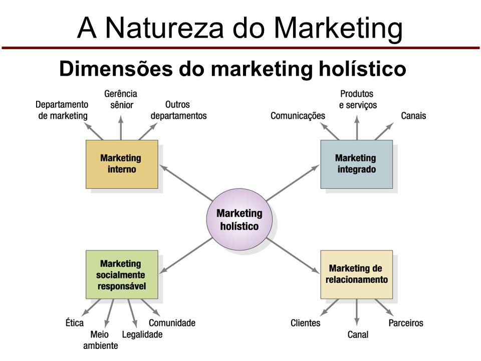 A Natureza do Marketing O mercado não é mais o que era antes… Mudança tecnológica Globalização Desregulamentação Privatização Aumento do poder do clie