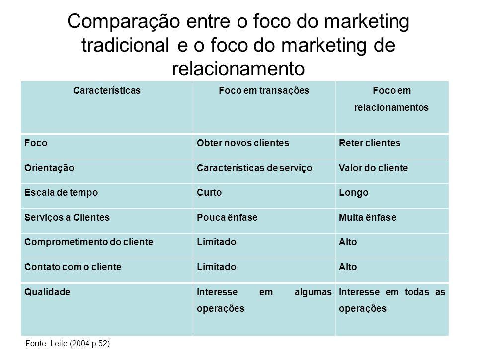 MARKETING DE RELACIONAMENTO Segundo Gordon (1998, p.31) Marketing de relacionamento é o processo contínuo de identificação e criação de novos valores