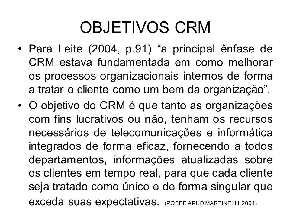 DOMÍNIOS DO CRM Suporte às vendas: abrange recursos de integração dos canais de vendas, configuradores de pedidos e gerenciadores de oportunidades. Su