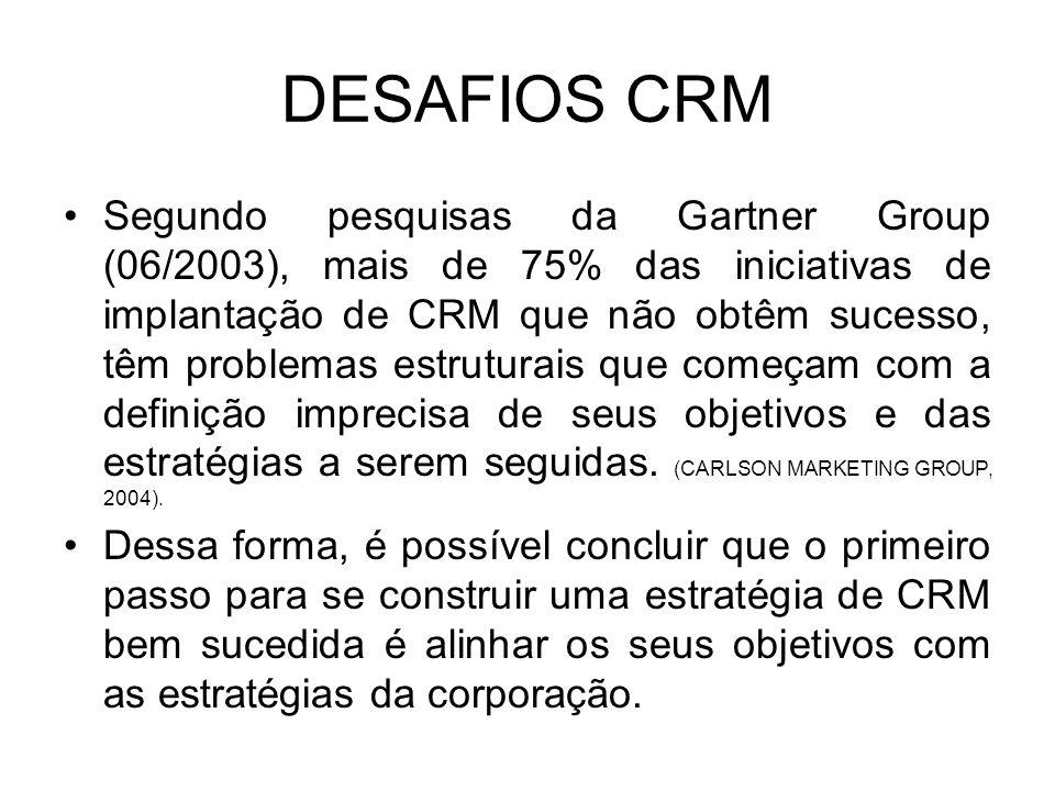 Desafios - CRM De acordo com a Pesquisa do Gartner Group, mais 70% das iniciativas de associadas a CRM, que falham, são ocasionadas por pessoas, proce