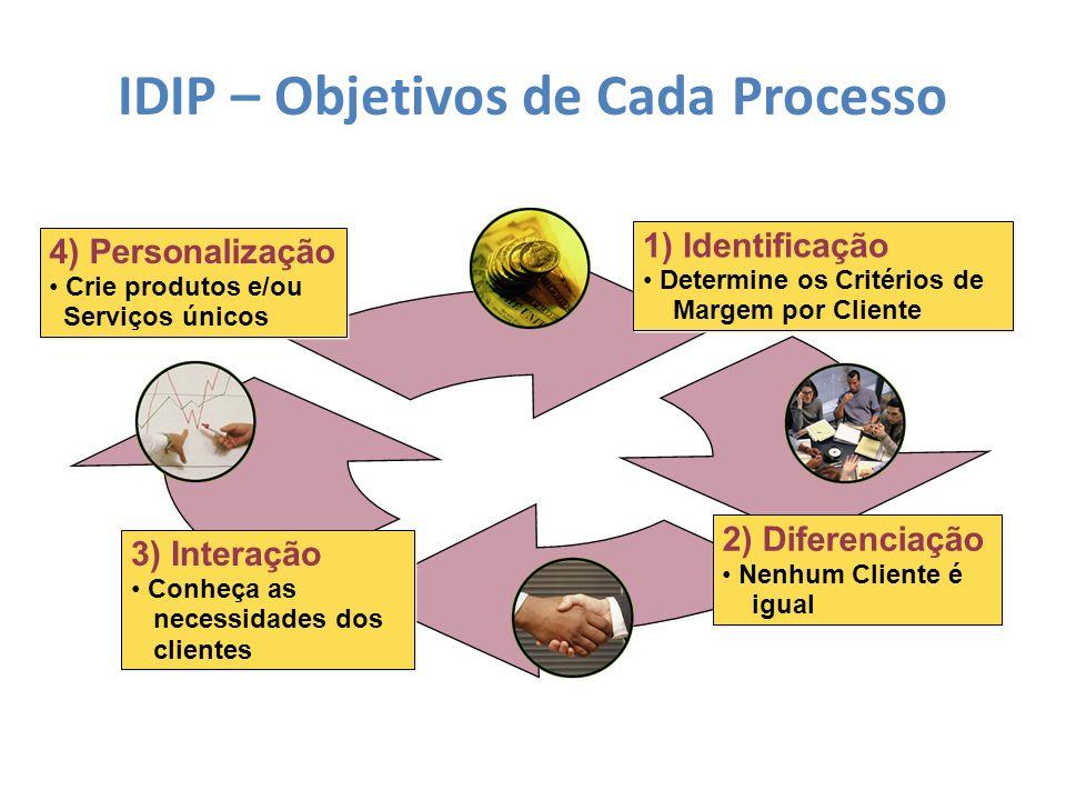 Os 4 processos do CRM IDENTIFICAR DIFERENCIAR INTERAGIR Novos e Atuais CLIENTES PERSONALIZAR