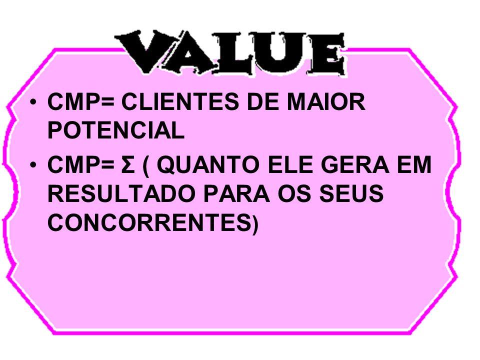 CMV= CLIENTE DE MAIOR VALOR $ CMV= CLIENTES QUE MAIS GERAM LUCROS PARA A SUA EMPRESA OU PARA UM DETERMINADO NEGÓCIO