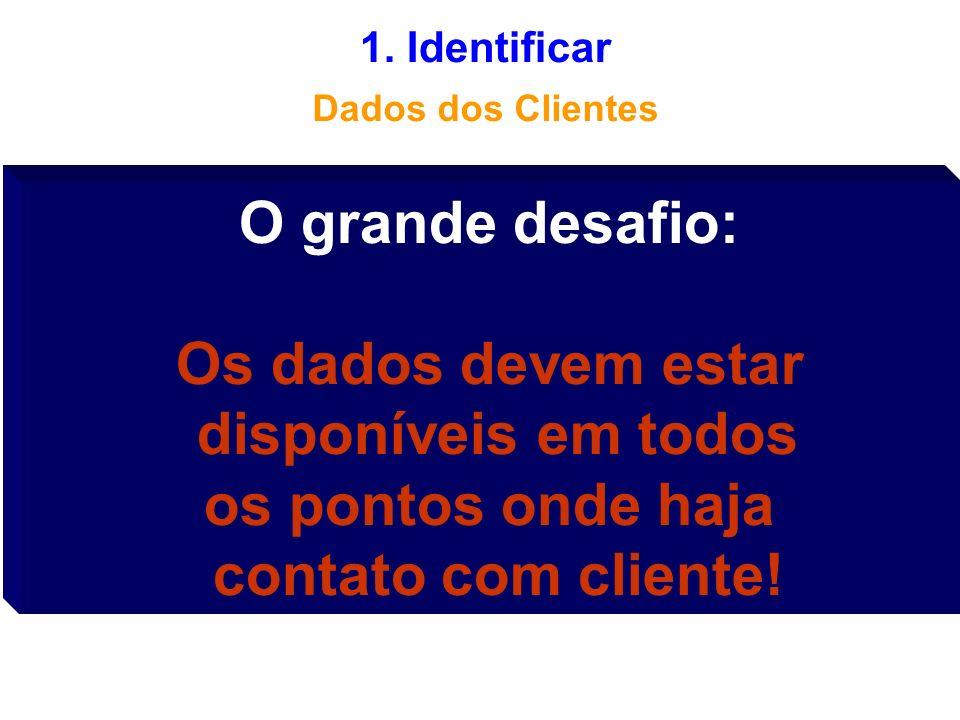 Identificar: podemos responder? – Sabemos quem são nossos clientes? –Quem são os CMVs, os CMPs, os CVEs e Bz? –Temos uma estrutura de identificação de