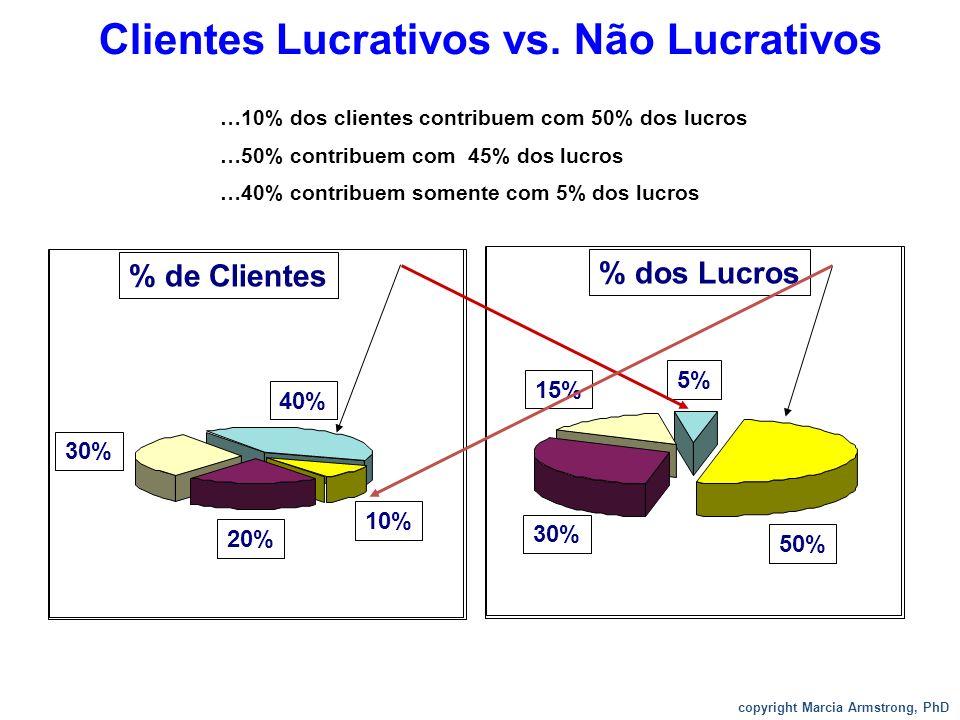 2. Diferenciar –Os clientes procuram diferentes produtos/serviços da empresa –Os clientes têm valor diferente para a empresa –Focar no share of wallet
