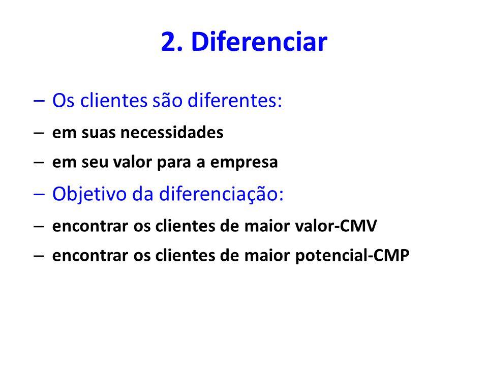 Clientes Lucrativos vs. Não Lucrativos …10% dos clientes contribuem com 50% dos lucros …50% contribuem com 45% dos lucros …40% contribuem somente com