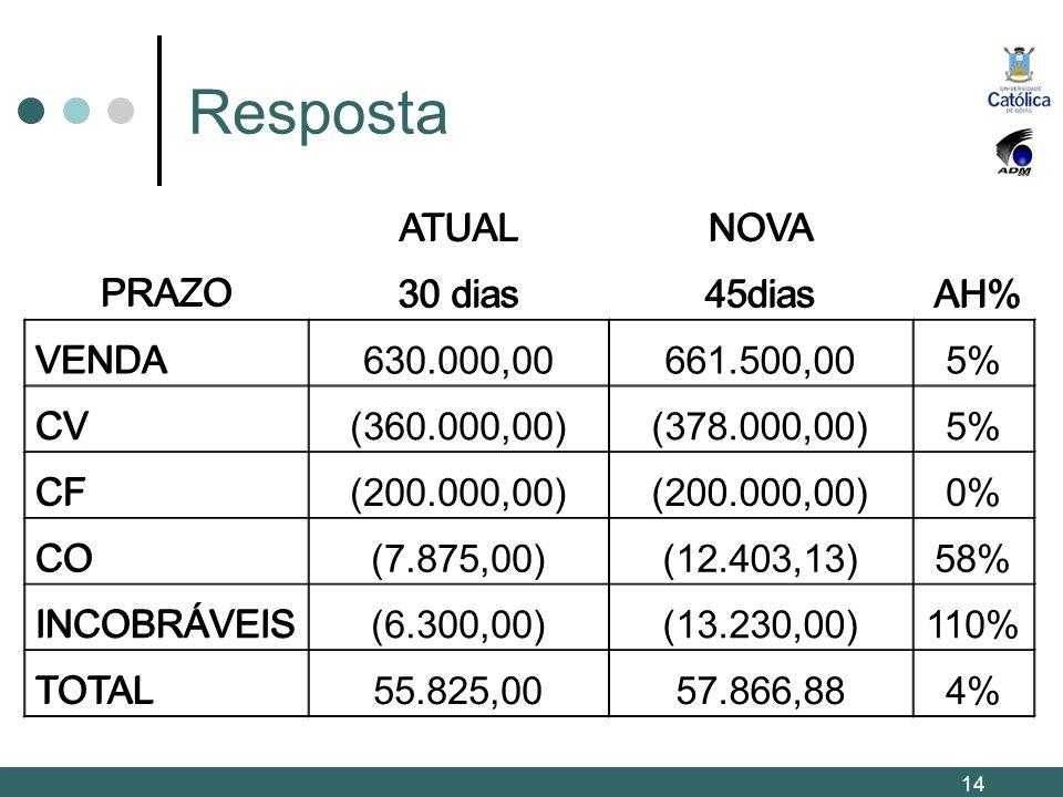 Resposta PRAZO ATUALNOVA 30 dias45dias AH% VENDA630.000,00661.500,005% CV(360.000,00)(378.000,00)5% CF(200.000,00) 0% CO(7.875,00)(12.403,13)58% INCOB