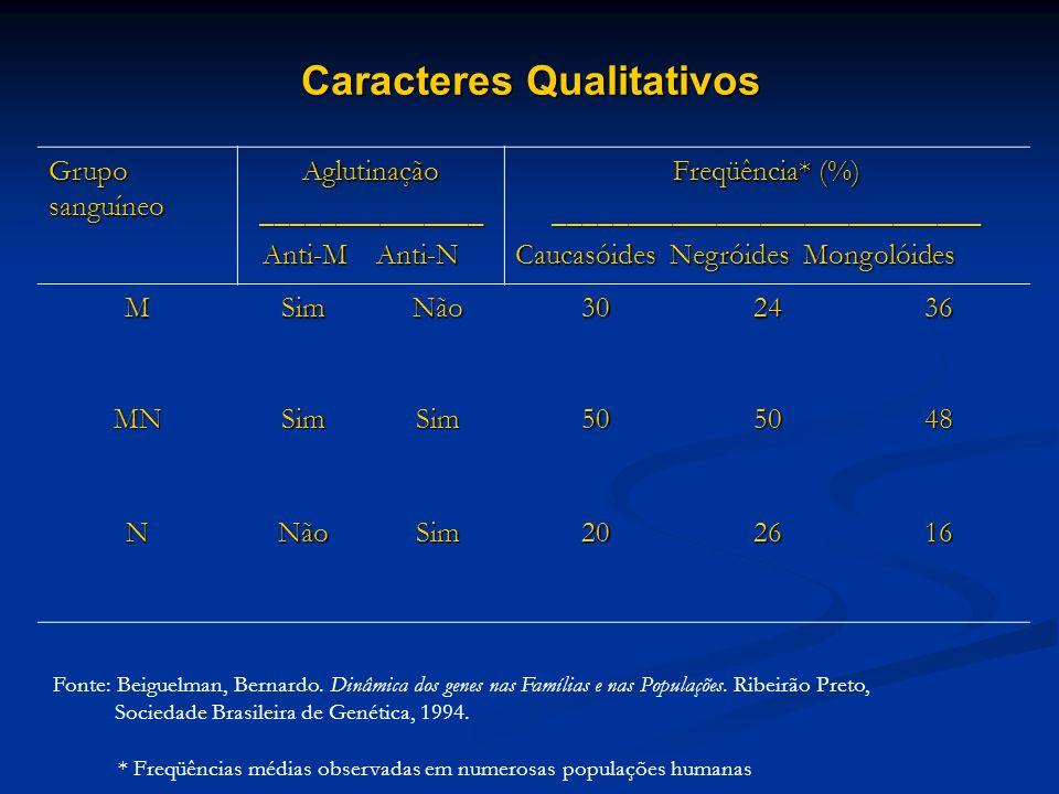 Caracteres Qualitativos Grupo sanguíneo Aglutinação_______________ Anti-M Anti-N Anti-M Anti-N Freqüência* (%) _____________________________ Caucasóid