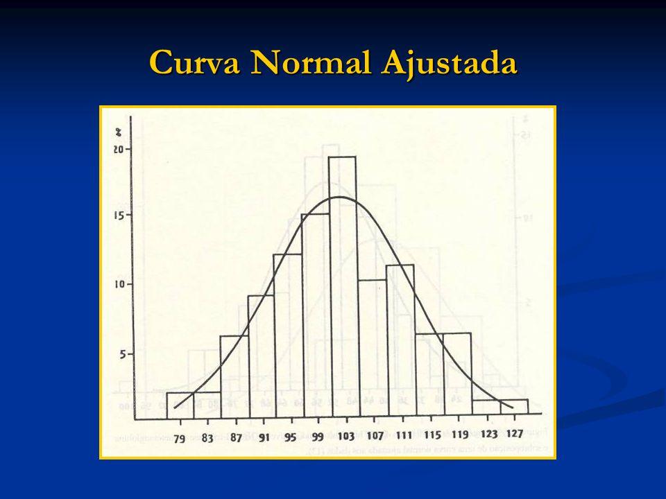 Curva Normal Ajustada