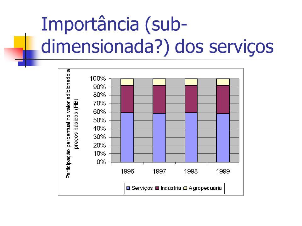 Importância (sub- dimensionada?) dos serviços