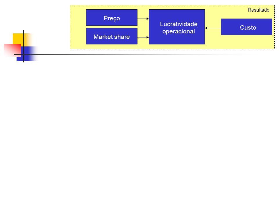 O famoso framework de Corrêa & Caon (2.002), que mudou a forma de o mundo ver os Serviços... Resultado Lucratividade operacional Preço Market share Cu