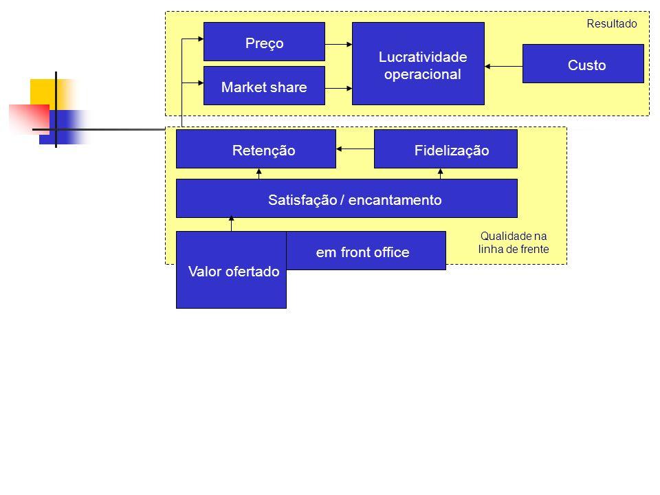 O famoso framework de Corrêa & Caon (2.002), que mudou a forma de o mundo ver os Serviços... Resultado Lucratividade operacional Satisfação / encantam