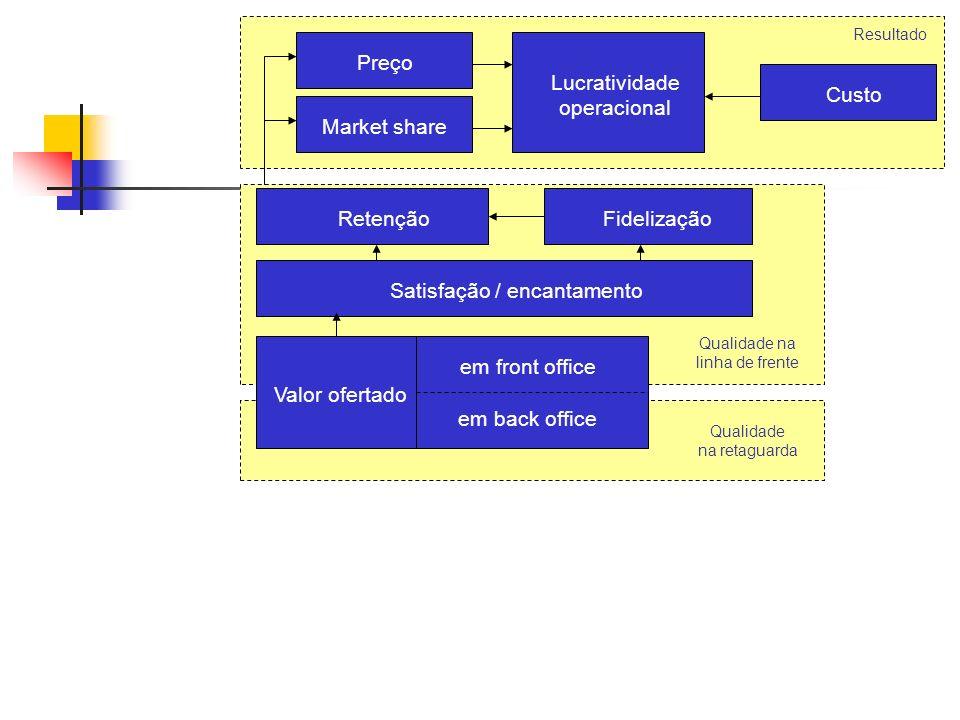 O famoso framework de Corrêa & Caon (2.002), que mudou a forma de o mundo ver os Serviços...