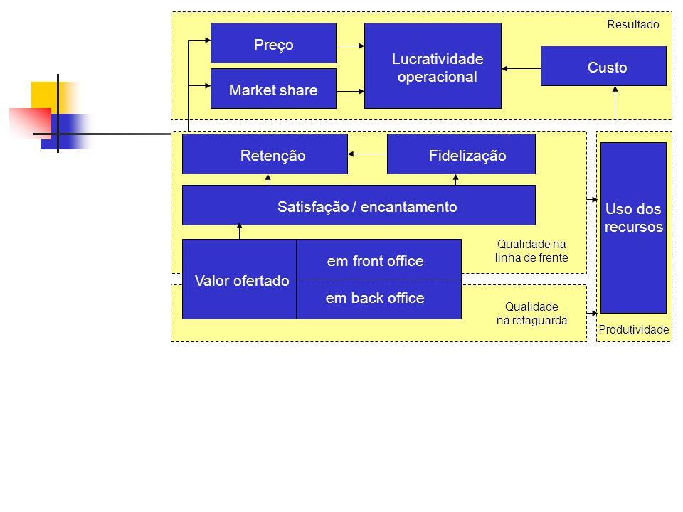 O famoso framework de Corrêa & Caon (2.002), que mudou a forma de o mundo ver os Serviços... Qualidade na retaguarda Resultado Lucratividade operacion