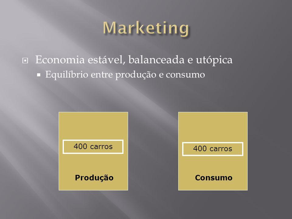 Economia estável, balanceada e utópica Equilíbrio entre produção e consumo 400 carros ProduçãoConsumo