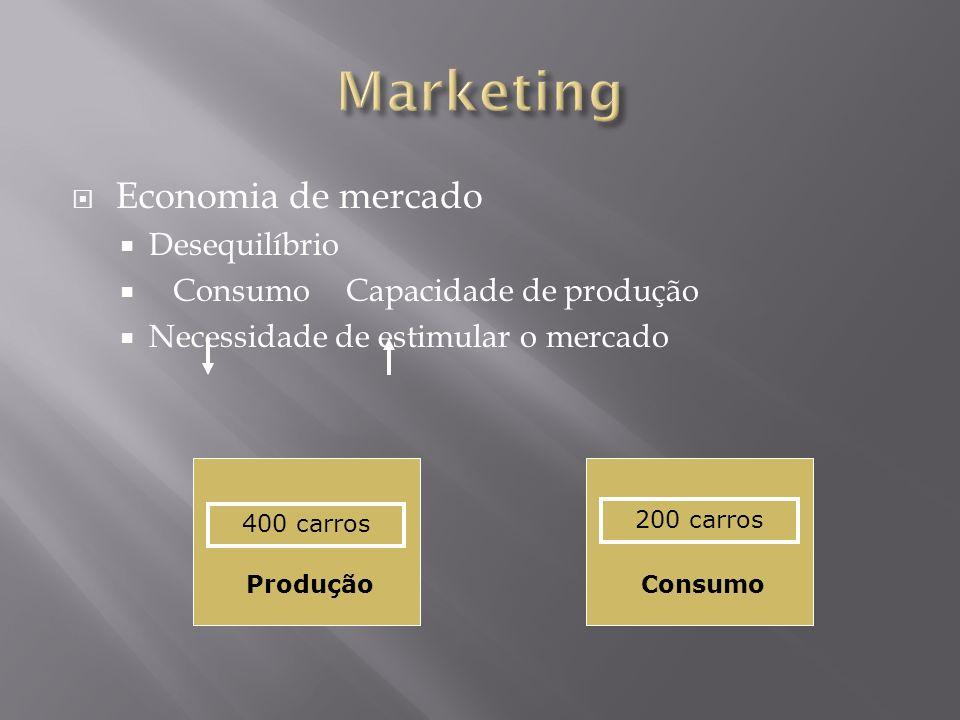 Economia de mercado Desequilíbrio ConsumoCapacidade de produção Necessidade de estimular o mercado 400 carros 200 carros ProduçãoConsumo