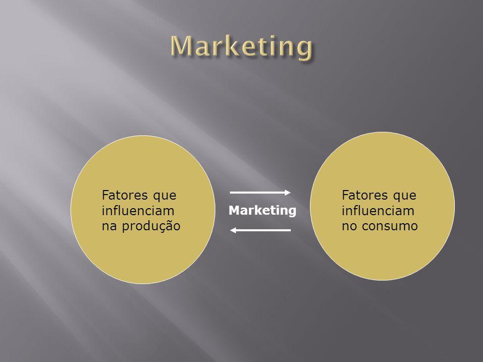 Fatores que influenciam na produção Fatores que influenciam no consumo Marketing