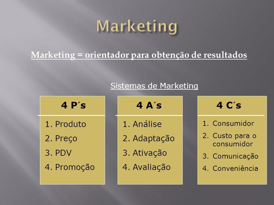 Marketing = orientador para obtenção de resultados 4 P´s4 C´s4 A´s 1.Produto 2.Preço 3.PDV 4.Promoção 1.Consumidor 2.Custo para o consumidor 3.Comunic