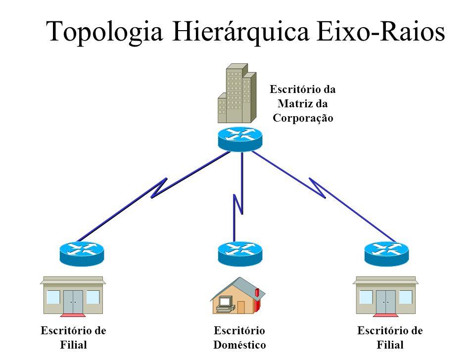Topologia Hierárquica Eixo-Raios Escritório da Matriz da Corporação Escritório de Filial Escritório Doméstico