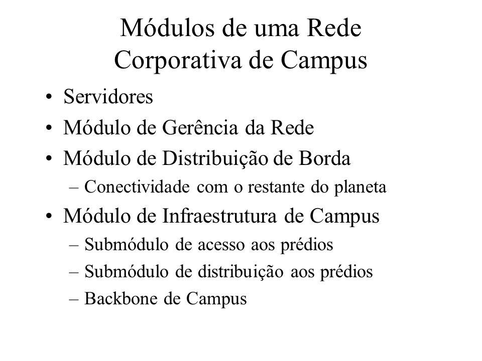 Módulos de uma Rede Corporativa de Campus Servidores Módulo de Gerência da Rede Módulo de Distribuição de Borda –Conectividade com o restante do planeta Módulo de Infraestrutura de Campus –Submódulo de acesso aos prédios –Submódulo de distribuição aos prédios –Backbone de Campus