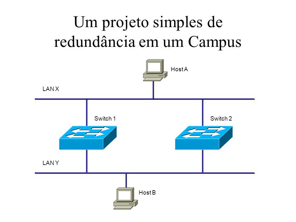 Um projeto simples de redundância em um Campus Host A Host B LAN X LAN Y Switch 1Switch 2