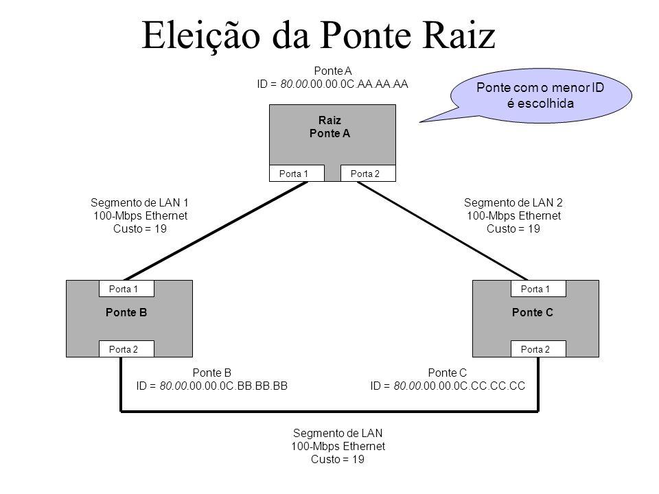 Eleição da Ponte Raiz Ponte BPonte C Ponte A ID = 80.00.00.00.0C.AA.AA.AA Ponte B ID = 80.00.00.00.0C.BB.BB.BB Ponte C ID = 80.00.00.00.0C.CC.CC.CC Porta 1 Porta 2 Porta 1 Porta 2 Porta 1Porta 2 Segmento de LAN 2 100-Mbps Ethernet Custo = 19 Segmento de LAN 1 100-Mbps Ethernet Custo = 19 Segmento de LAN 100-Mbps Ethernet Custo = 19 Raiz Ponte A Ponte com o menor ID é escolhida
