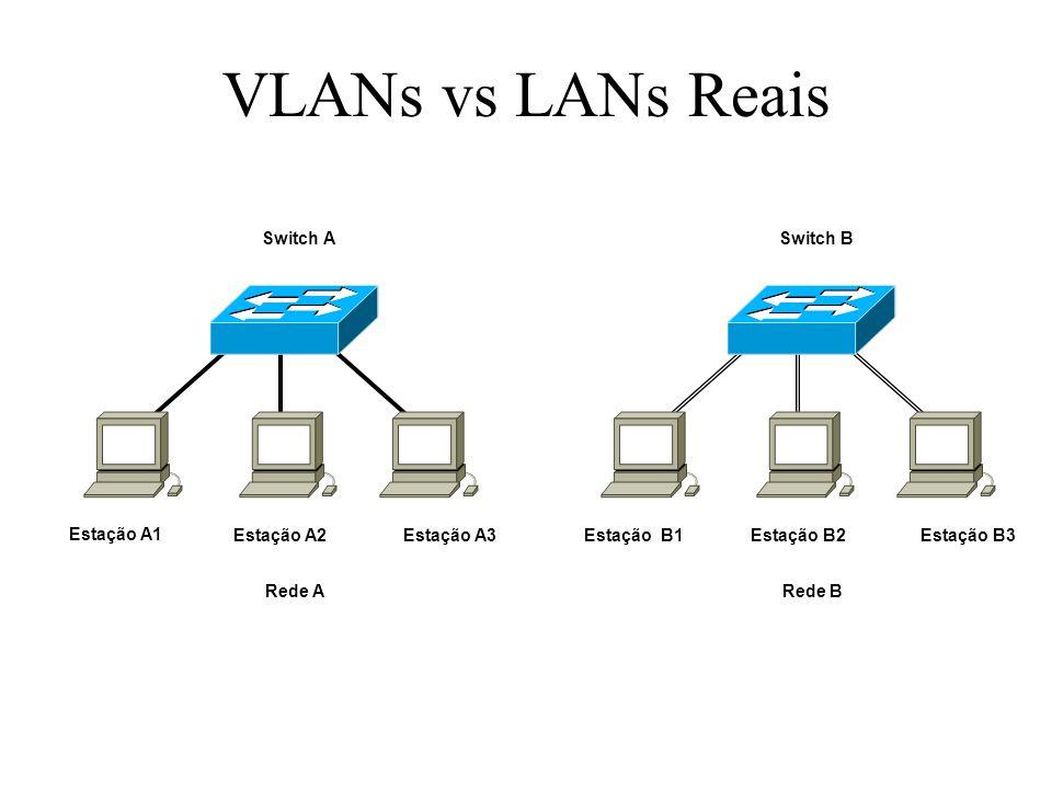VLANs vs LANs Reais Switch A Estação A1Estação A2Estação A3 Rede A Switch B Estação B1Estação B2Estação B3 Rede B