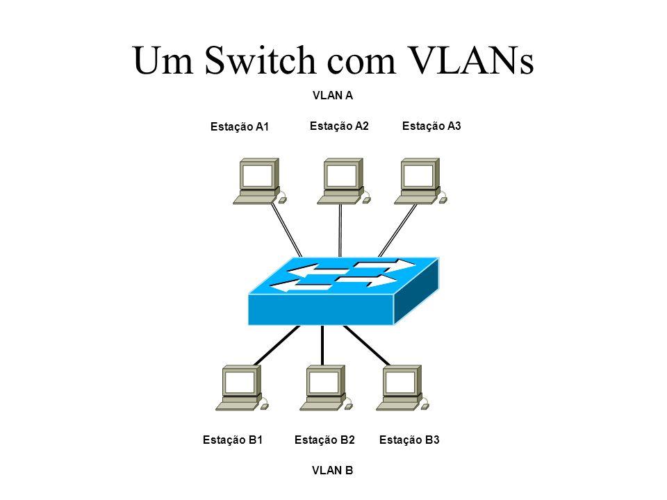 Um Switch com VLANs Estação A1Estação A2Estação A3 VLAN A Estação B1Estação B2Estação B3 VLAN B