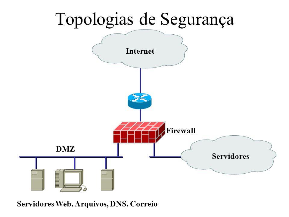 Topologias de Segurança Internet Servidores DMZ Servidores Web, Arquivos, DNS, Correio Firewall