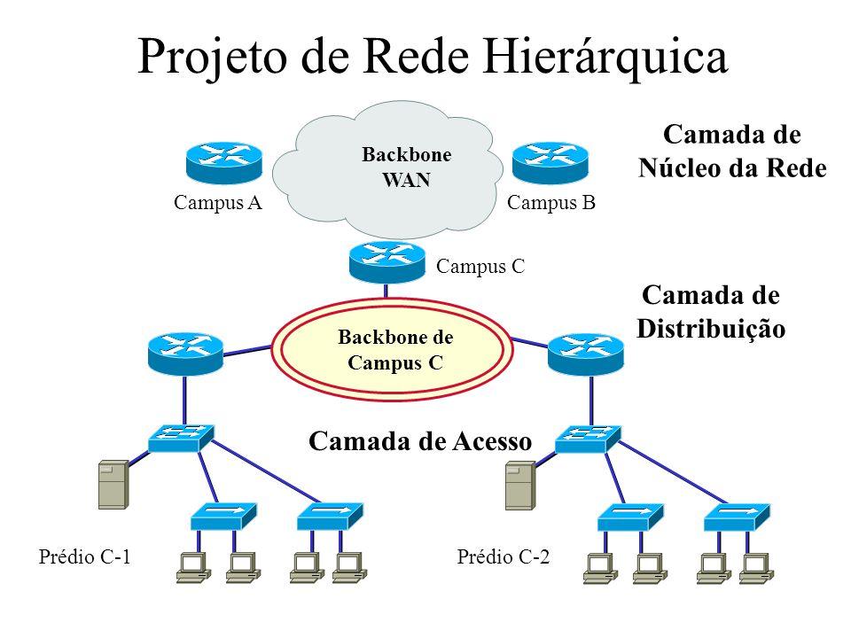 Modelo de Projeto Hierárquico da Cisco Camada de Núcleo da rede –Roteadores e switches que são otimizados para maior disponibilidade de taxa de dados Camada de Distribuição –Roteadores e switches que implementam mecanismos de policiamento e segmentação do tráfego Camada de Acesso –Conecta usuários através de hubs, switches e outros dispositivos