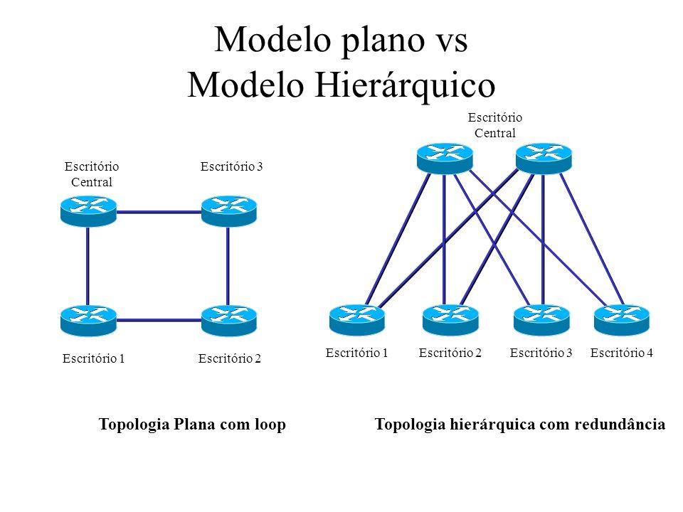 Topologias de Segurança Rede Corporativa DMZ Servidores Web, Arquivos, DNS, Correio Internet