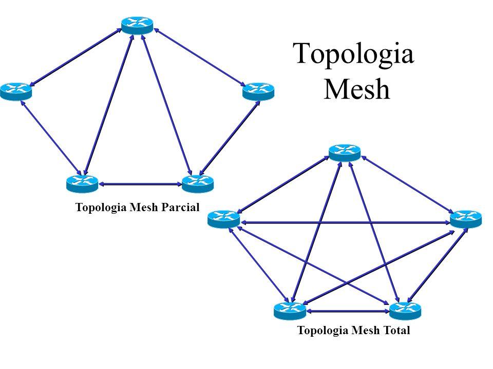 Projeto Mesh Parcial com Hierarquia Escritório Central (Núcleo da Rede) Escritórios de Filiais (Camada de Acesso) Escritórios Regionais (Camada de Distribuição)