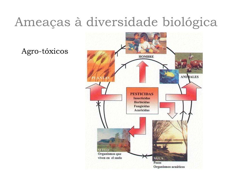 Ameaças à diversidade biológica Agro-tóxicos
