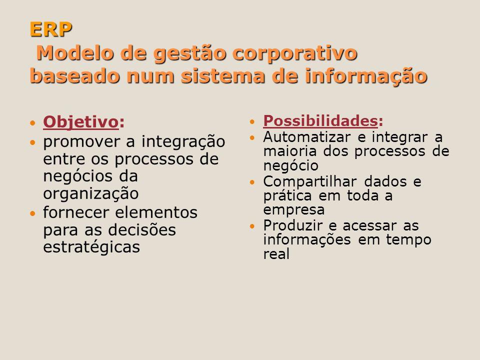 ERP Modelo de gestão corporativo baseado num sistema de informação Objetivo: promover a integração entre os processos de negócios da organização forne