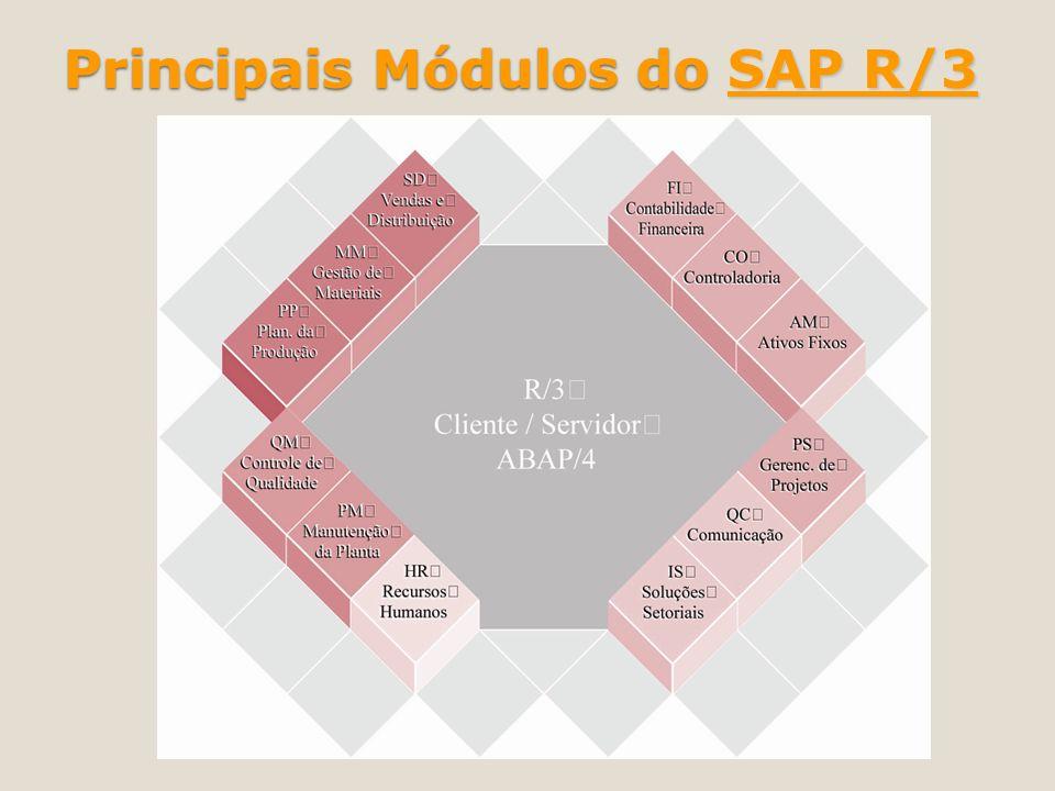 Principais Módulos do SAP R/3