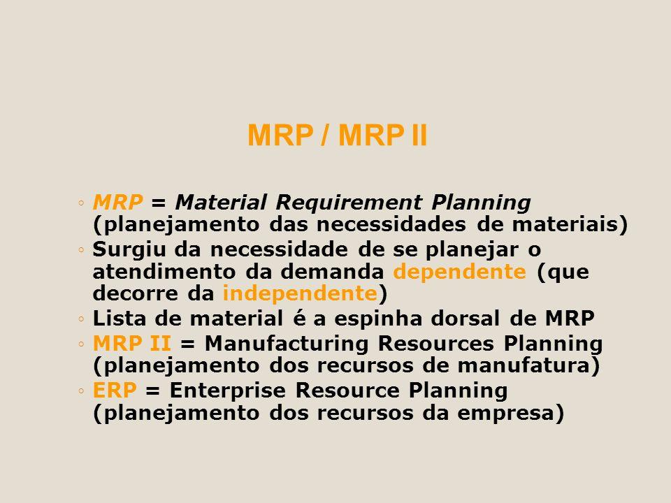 MRP / MRP II MRP = Material Requirement Planning (planejamento das necessidades de materiais) Surgiu da necessidade de se planejar o atendimento da de