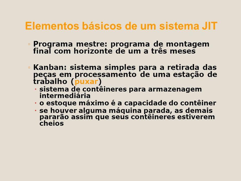 Elementos básicos de um sistema JIT Programa mestre: programa de montagem final com horizonte de um a três meses Kanban: sistema simples para a retira