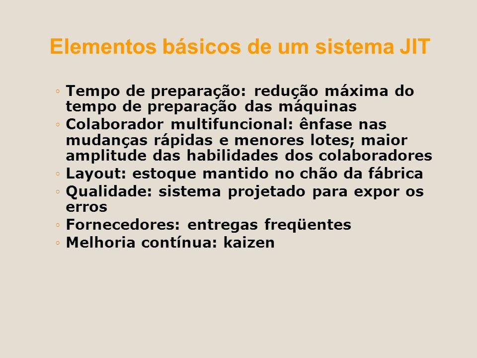 Elementos básicos de um sistema JIT Tempo de preparação: redução máxima do tempo de preparação das máquinas Colaborador multifuncional: ênfase nas mud