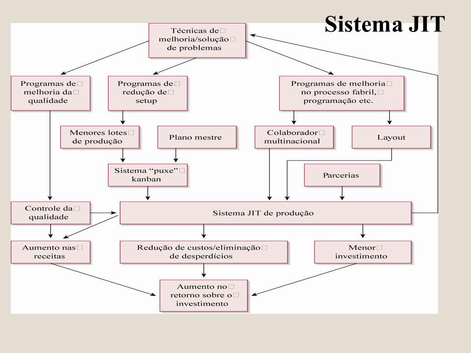Sistema JIT
