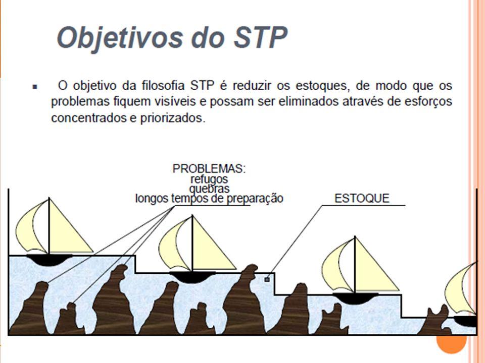 Administração da Produção - Petrônio Garcia Martins e Fernando Piero Laugeni – Editora Saraiva 13 Sistema de PCP no Chão de Fábrica