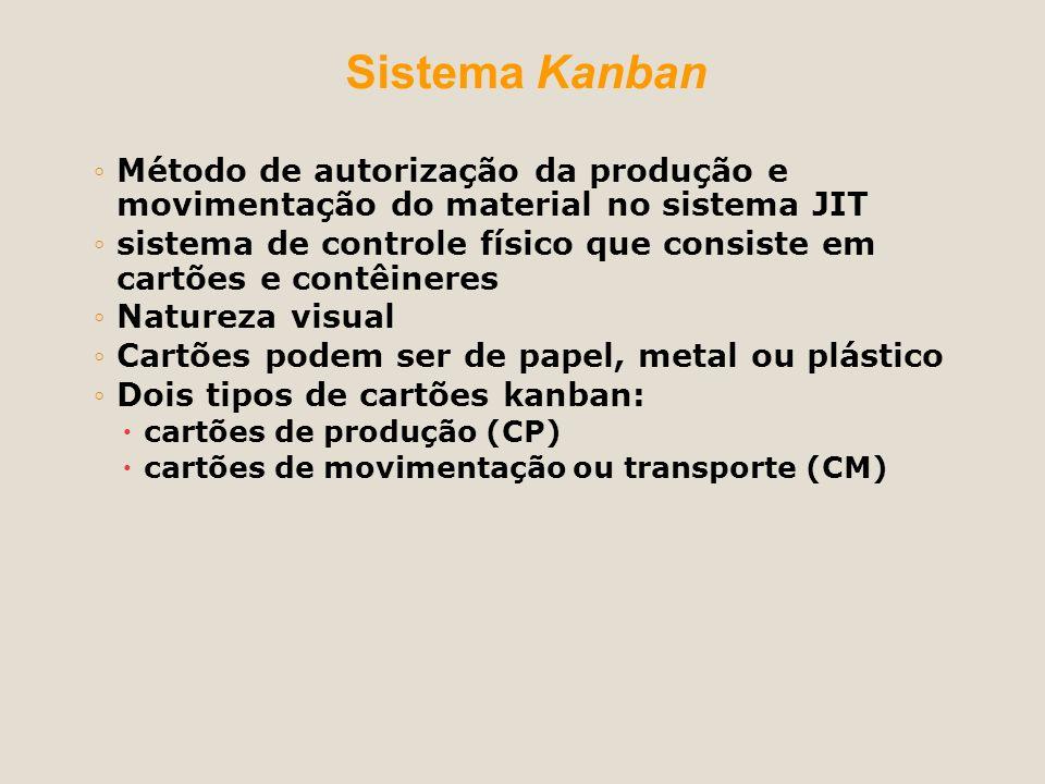 Sistema Kanban Método de autorização da produção e movimentação do material no sistema JIT sistema de controle físico que consiste em cartões e contêi