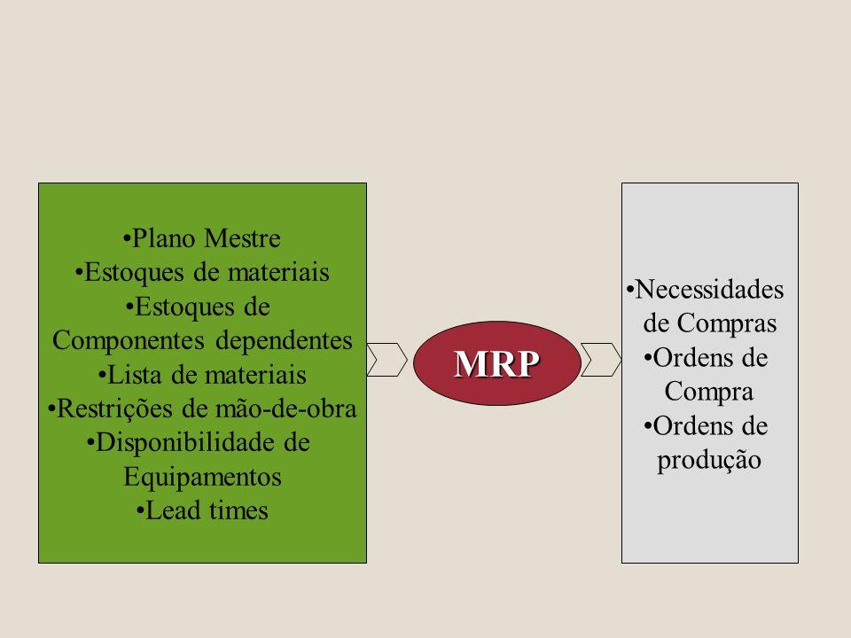 Plano Mestre Estoques de materiais Estoques de Componentes dependentes Lista de materiais Restrições de mão-de-obra Disponibilidade de Equipamentos Le