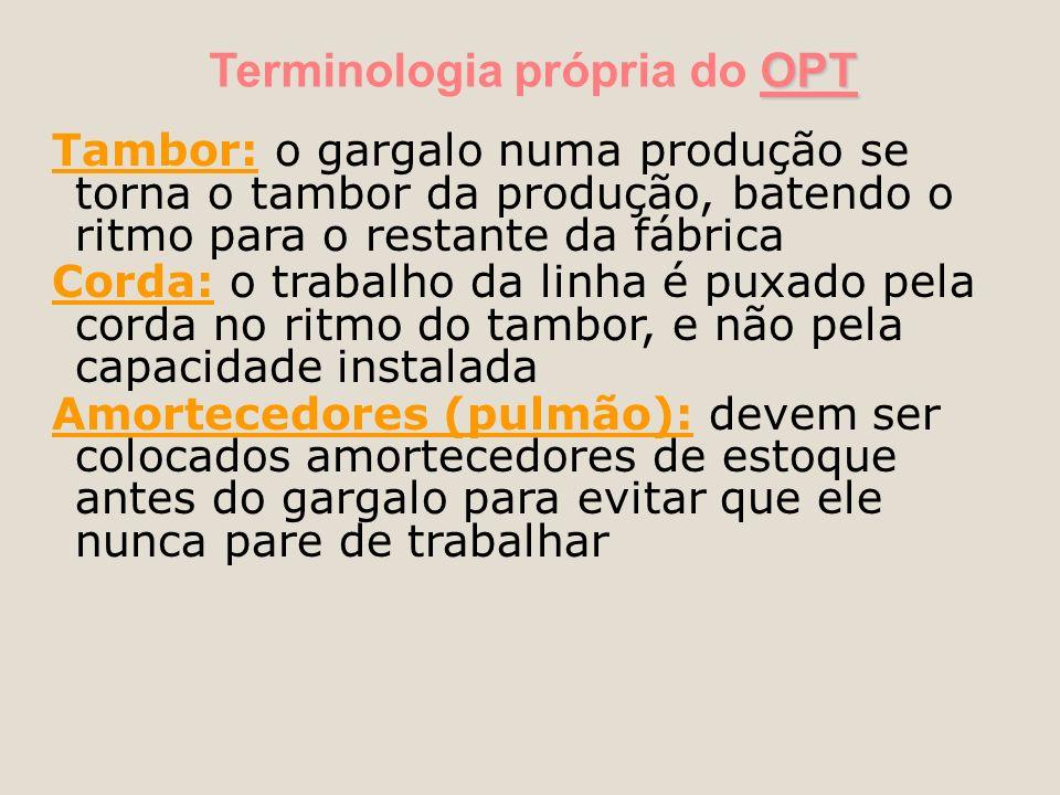 OPT Terminologia própria do OPT Tambor: o gargalo numa produção se torna o tambor da produção, batendo o ritmo para o restante da fábrica Corda: o tra