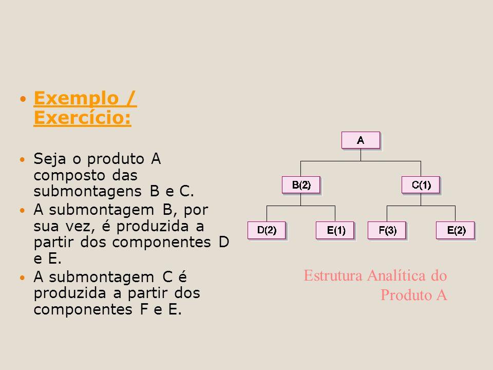 Exemplo / Exercício: Seja o produto A composto das submontagens B e C. A submontagem B, por sua vez, é produzida a partir dos componentes D e E. A sub