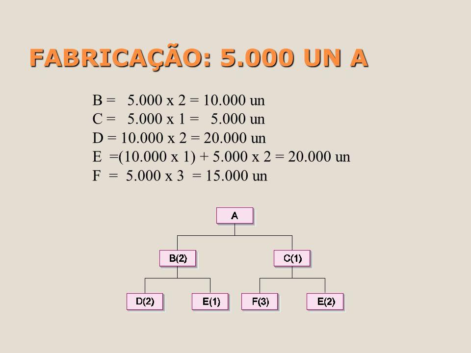 FABRICAÇÃO: 5.000 UN A B = 5.000 x 2 = 10.000 un C = 5.000 x 1 = 5.000 un D = 10.000 x 2 = 20.000 un E =(10.000 x 1) + 5.000 x 2 = 20.000 un F = 5.000