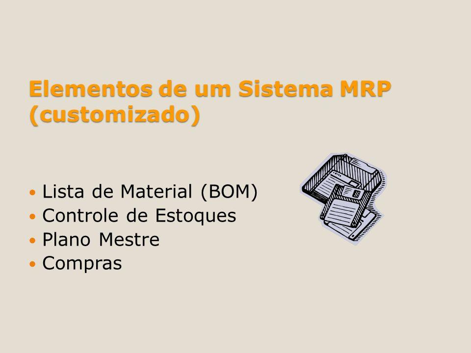 Elementos de um Sistema MRP (customizado) Lista de Material (BOM) Controle de Estoques Plano Mestre Compras
