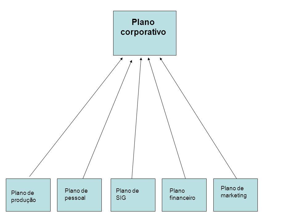 Plano corporativo Plano de produção Plano de pessoal Plano de SIG Plano financeiro Plano de marketing